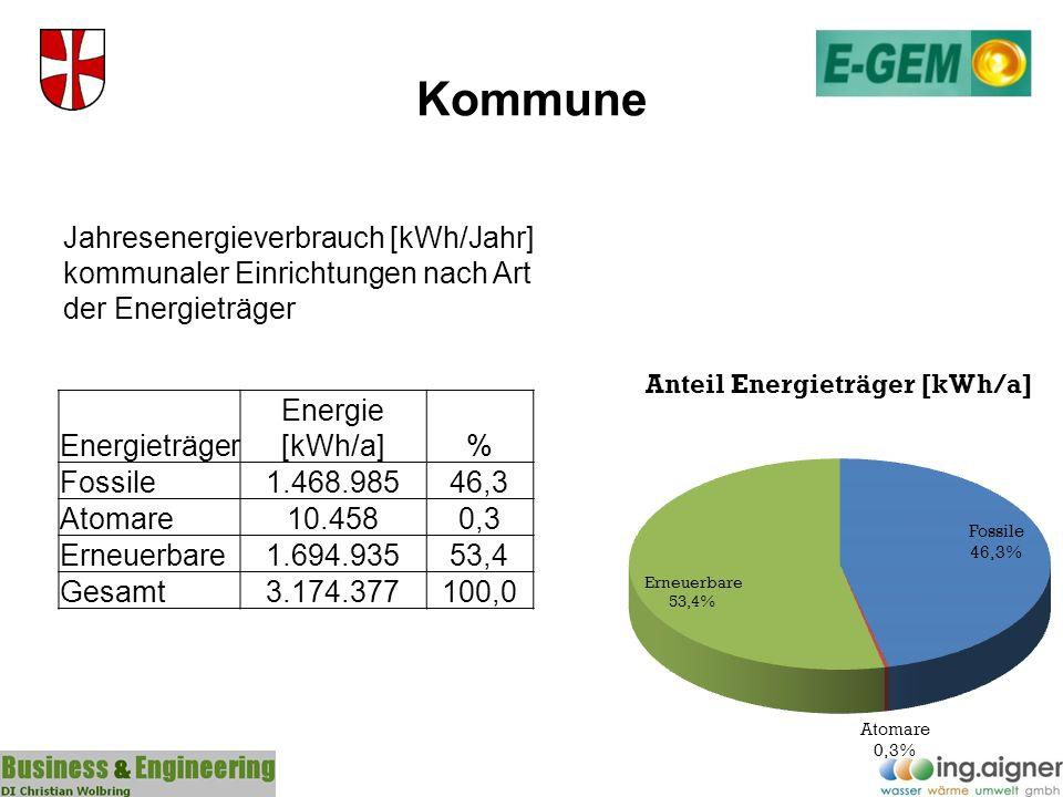 Kommune Jahresenergieverbrauch [kWh/Jahr] kommunaler Einrichtungen nach Art der Energieträger. Energieträger.